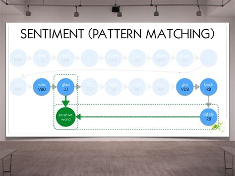 pattern matching neo4j graphconnect 2015 managing connect big data in art with