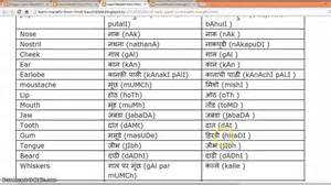 list of parts in marathi and learn marathi