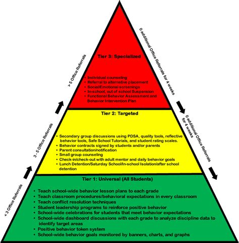 response to intervention templates delighted rti pyramid template ideas exle resume and