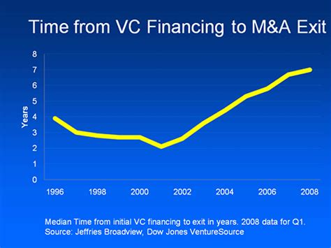 Getting Into Venture Capital After Mba by A Time Ago We Used To Be Friends Balloon Juice