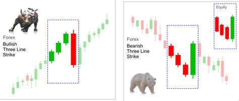 candlestick pattern scalping three line strike continuation candlestick pattern best