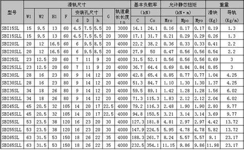 Sbg Sbi sbc导轨sbi sl型 天津精日瑞轴承有限公司