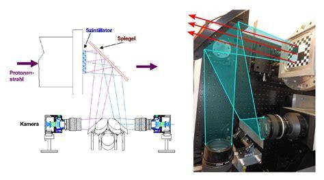 Proton Microscope by Pco Applikationen