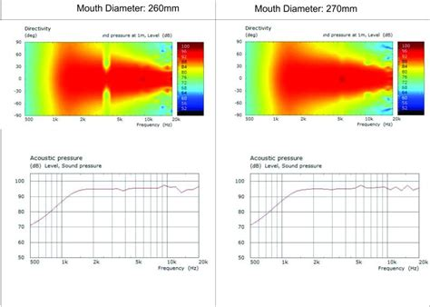 Pasif Xover For Midbass And Hi Frequency Fullrange Drivers ホーンプロファイル研究 a study on easy high frequency horn profile
