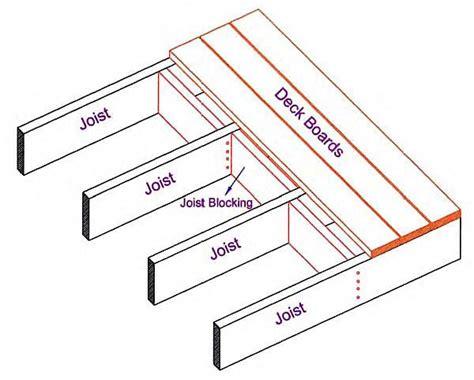 how to install blocking between deck joists diy deck plans
