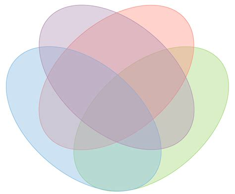 venn diagram four sets how to make a venn diagram in word lucidchart