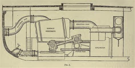 steam engine diagram worksheet motor ww0book sennett marine steam engine diagram of a cylinder on diagram of a cylinder on
