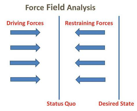 field analysis diagram template field analysis