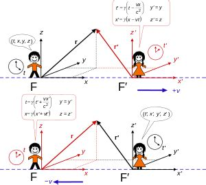 physics rotation changing frame of