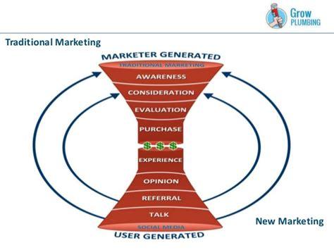 Bulletproof Plumbing by Bulletproof Marketing Blueprint For Plumbing Hvac Companies