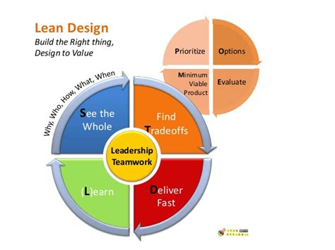 lean layout exles lean design by exle a value driven backlog in 1 day