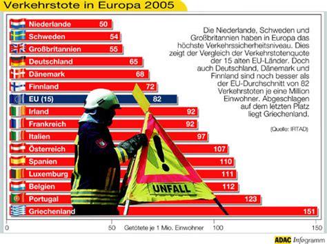 Unfallstatistik Motorrad Marken by Unfallstatistik 2005