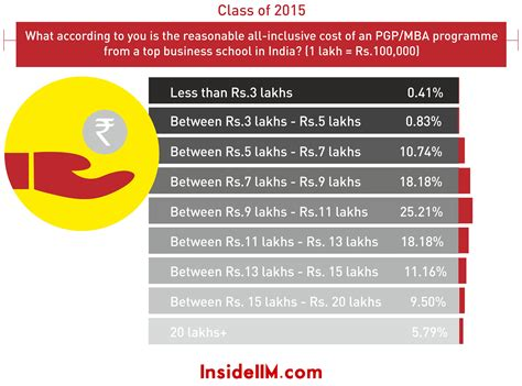 Cost Of Part Time Mba At by Most Preferred Work Cities Loan Statistics Cost Of An