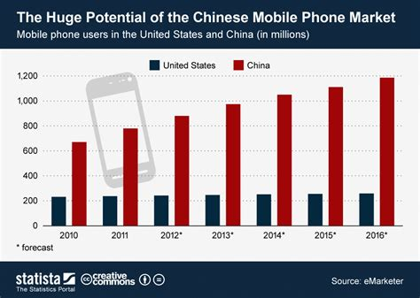 the u s mobile phone market reaches to saturation level