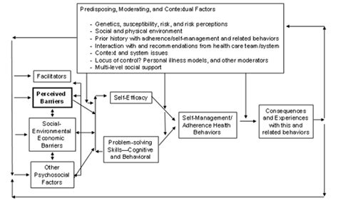 weight management and behaviors perceived barriers to self management and preventive