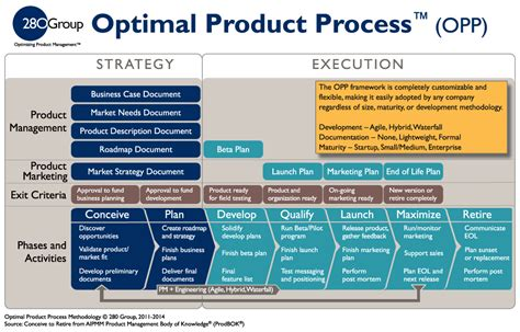 product management plan template optimal product process framework 280