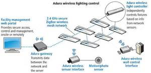 Car Lighting System Pdf Use Of Controls Escalates In Led Lighting Despite Lack Of