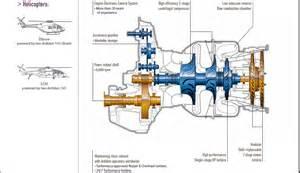 turbine engine cross section turbine free engine image for user manual