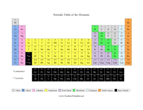 printable periodic table of elements color coded periodic table of the elements