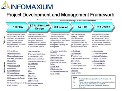 project management methodology template products infomaxium