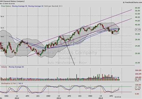 Toyota Stock Price History 4 Auto Stocks At Technical Crossroads See It Market