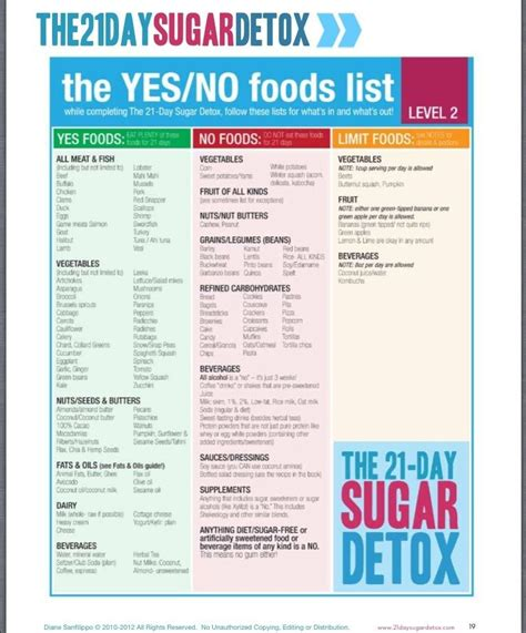 California Detox Diet by The 21 Day Sugar Detox Yes No Food List Level 2