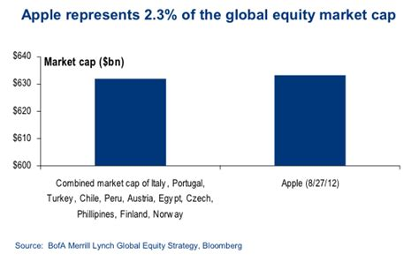 apple market cap apple is worth more than all of the companies in these 10
