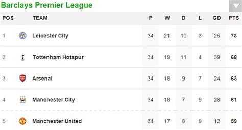 epl division 2 table arsenal vs west brom result plus premier league table