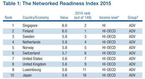 imagenes y reportes de los paises mas urbanizados de europa reporte global de informaci 243 n tecnol 243 gica 2015 v 237 a wef