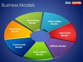 Different Models Of An Overview Of Different Types Of Business Models