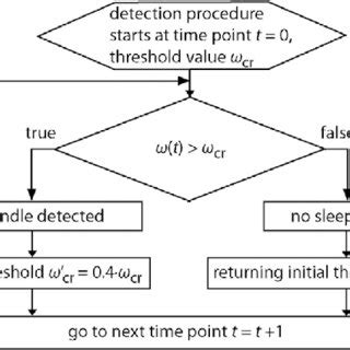 eeg pattern recognition quiz application of a floating threshold in the cwt based