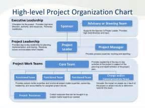 project organizational chart template organization chart project responsibilities