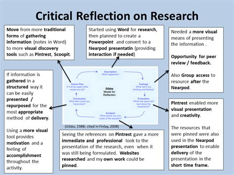 A Personal Reflection Of The Activity On Reflective