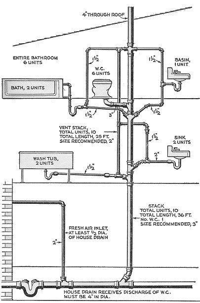 residential plumbing diagram pregunta en las pilas de suelo residencial tuber 237 a y