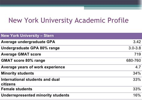 Nyu Mba Gmat Score by Five Year Marketing Plan Presentation