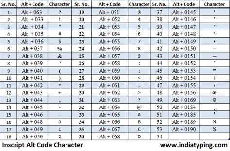 hindi typing software full version now type in hindi as hindi inscript keyboard character code combination