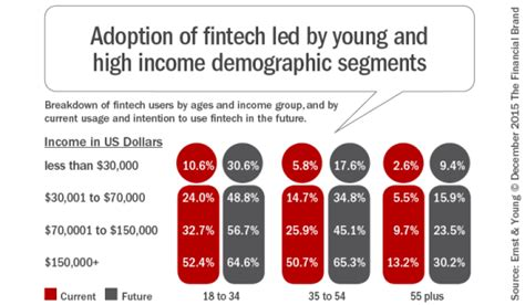 adoption and disruption rates risks and responses modern applications of social work books fintech growth poised to disrupt banking industry