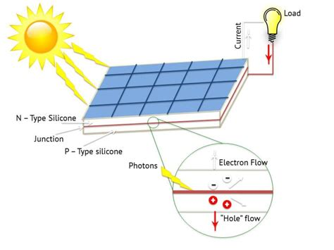 solar energy diagrams diagram site