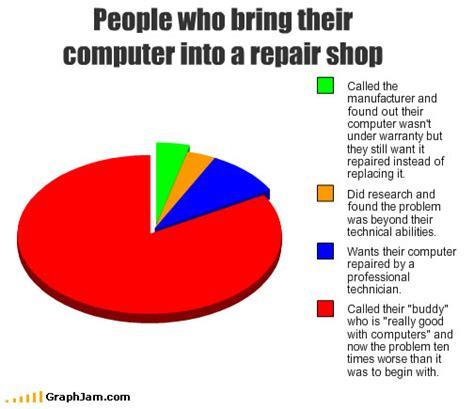 Meme Computer - computer repair explained i have a pc