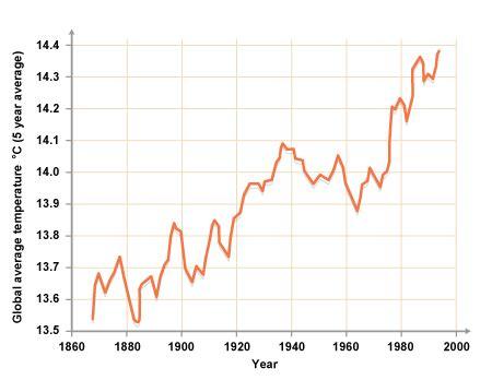 bbc gcse bitesize: global warming