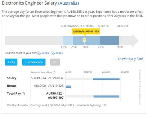 analog layout engineer salary engineer salary netherlands 2018 dodge reviews
