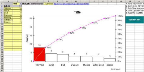 Pareto Analysis Excel Template by Pareto Chart Templates Vertola