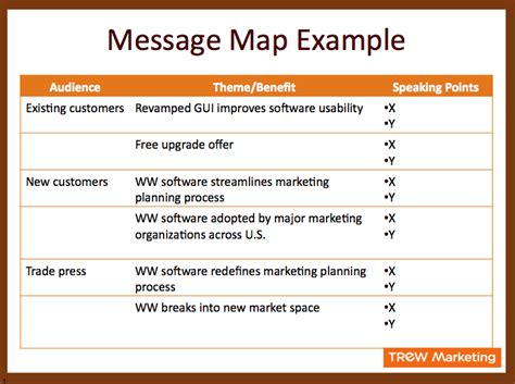 Introduction To Message Mapping For Effective Communication Marketing Message Map Template