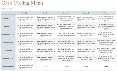 Carb Cycling Diet Plan Exle Plus Belle La Vie Pblv 4 Day Rotation Diet Template