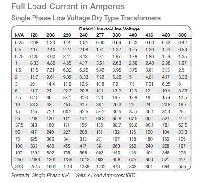 motor amp chart 3 phase impremedia.net