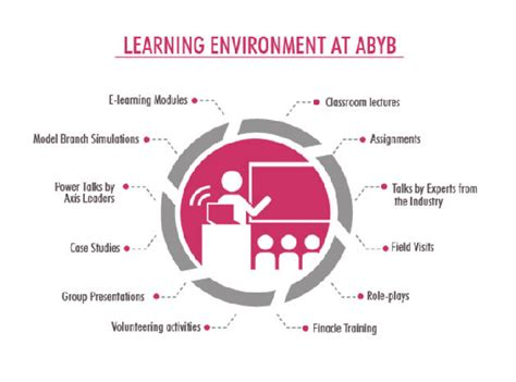 What To Expect Mba Site by Apply Now Last Days Left For Axis Bank Bankers Program