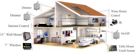 home automation house design pictures home automation miami dade county broward county west