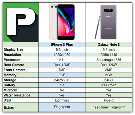 iphone 8 plus vs samsung galaxy note 8 phandroid