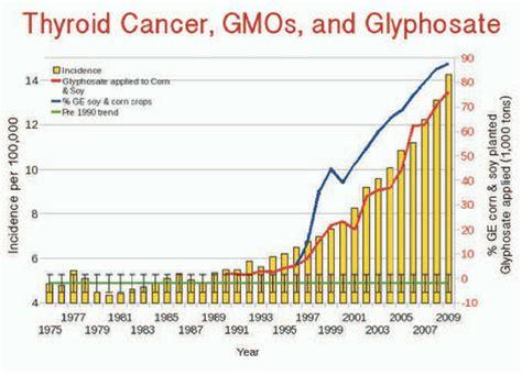 win california to list glyphosate as a carcinogen the