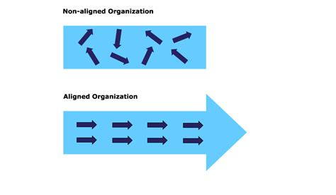 High Performing Team Facilitation Move As One | high performing team facilitation move as one